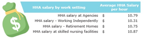 Home Health Aide Salary