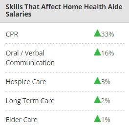 Skills to enhance Home Health Aide Salary