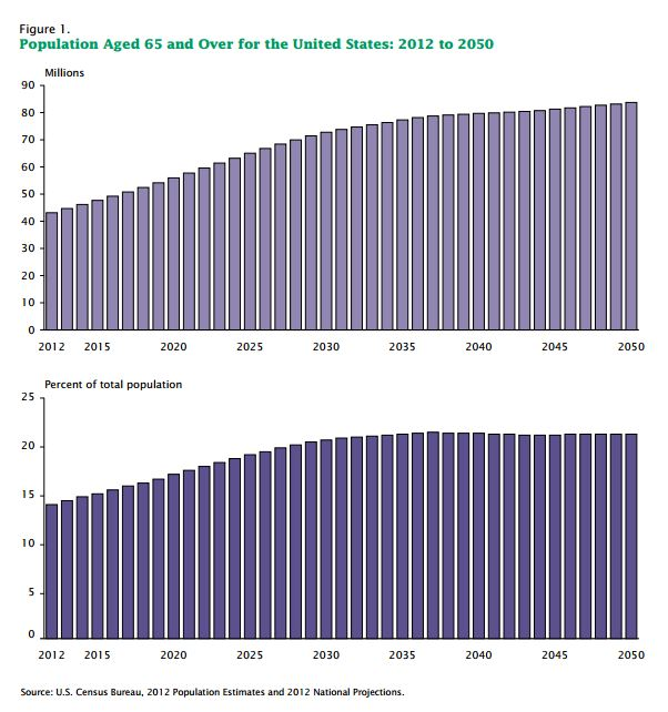 US demographic information
