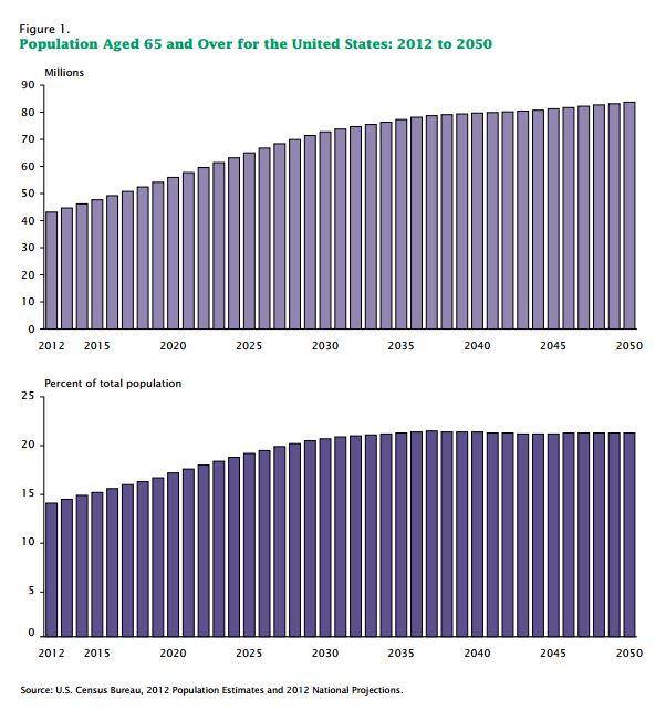 US demographic information